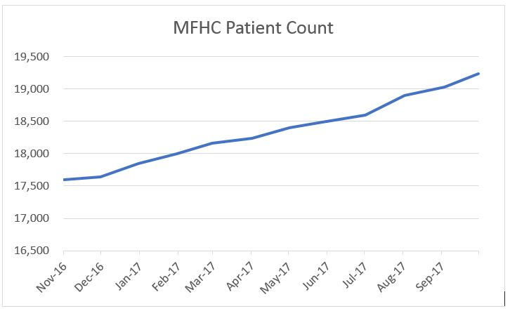 Patient Count, November 2016 through September 2017